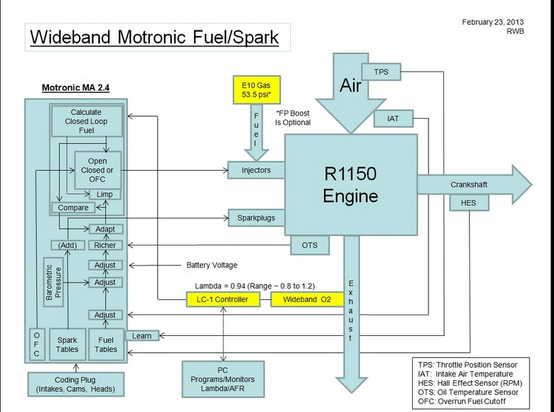wideband o2 installation overview bmwsporttouring forums block diagram of finished system